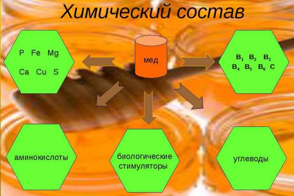 химический состав мёда